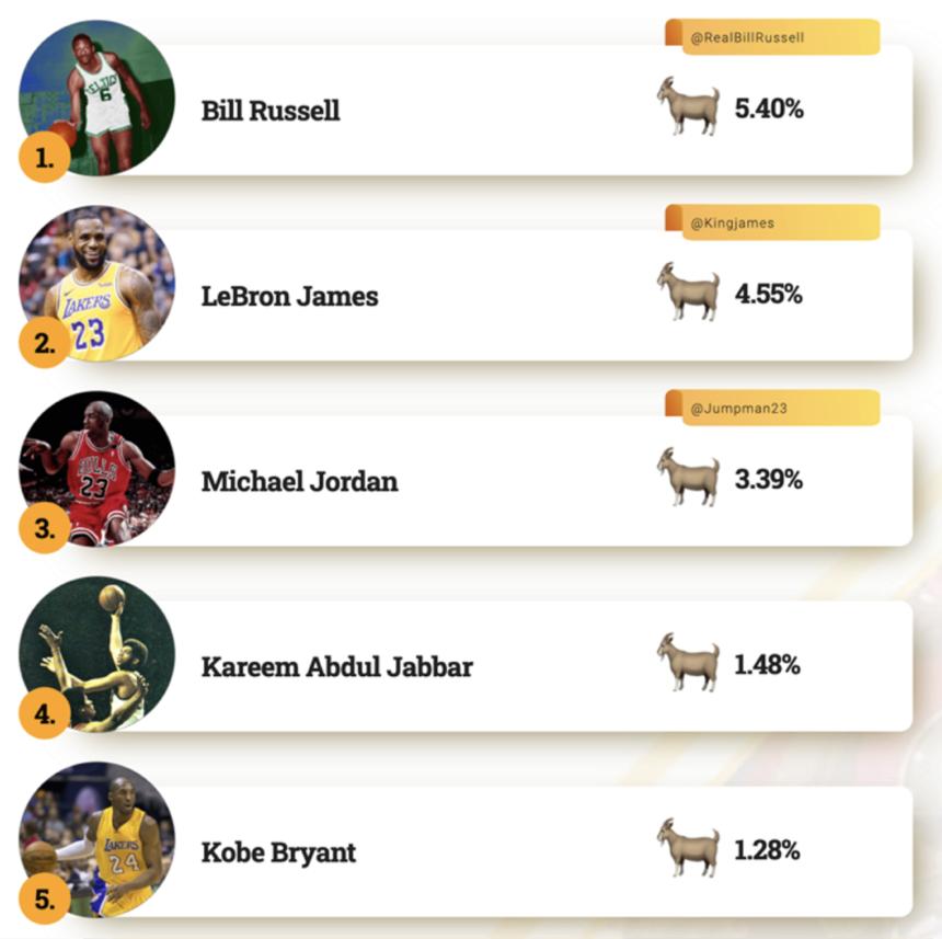 Билла Расселла чаще всех называют в твиттере величайшим игроком в истории НБА