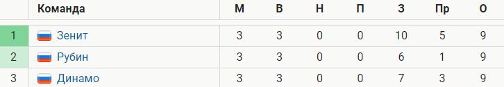 «Зенит», «Рубин» и «Динамо» лидируют в РПЛ. Только они победили во всех трех турах