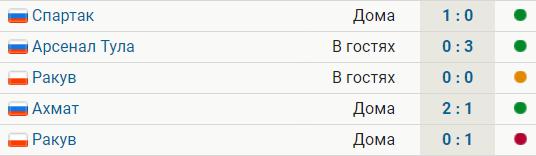 «Рубин» проиграл впервые в сезоне – «Ракуву». Были 3 победы и ничья