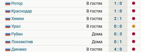 У «Уфы» 6 поражений и ничья в 7 последних матчах РПЛ. Команда в зоне вылета