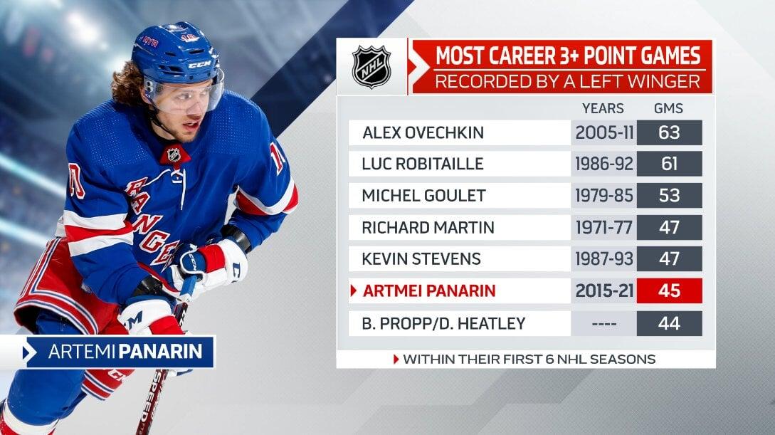 Панарин – 6-й левый форвард, набравший 3+ очка в 45+ матчах за первые 6 сезонов в НХЛ