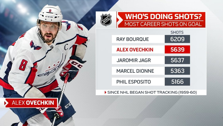 Овечкин вышел на 2-е место в истории НХЛ по количеству бросков в створ, обойдя Ягра