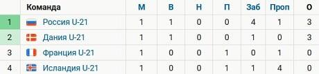 Россия U21 лидирует в группе Евро-2021 после 1-го тура. Дальше – игра с Францией