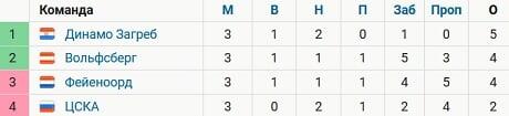 ЦСКА опустился на последнее место в группе ЛЕ после третьего тура
