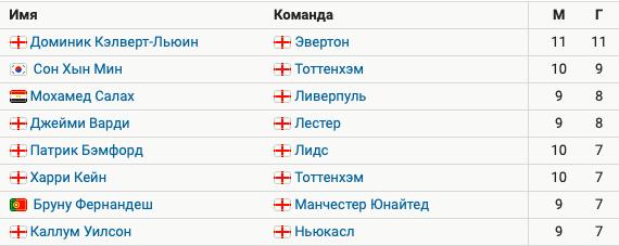 Кэлверт-Льюин забил 11 голов в 11 матчах АПЛ и лидирует в списке бомбардиров