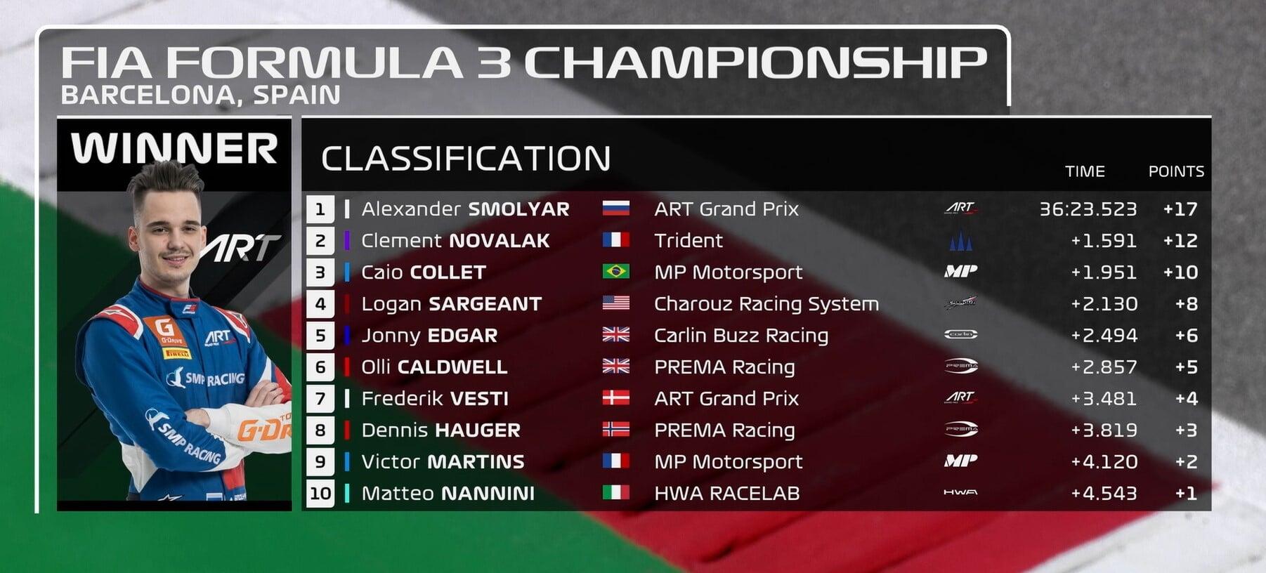 Формула-3. Испания. Смоляр выиграл первую гонку сезона