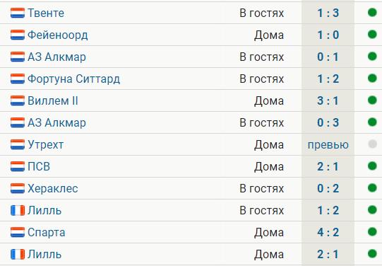 «Аякс» выиграл 11 матчей подряд. Последнее поражение – от «Аталанты» в декабре