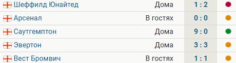 У «МЮ» одна победа в 5 последних матчах АПЛ – 9:0 с «Саутгемптоном»