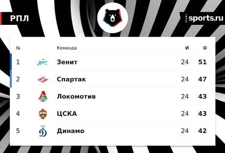 Дмитрий Комбаров: «Спартак» показывает хороший и стабильный футбол. Есть шанс догнать и перегнать «Зенит»