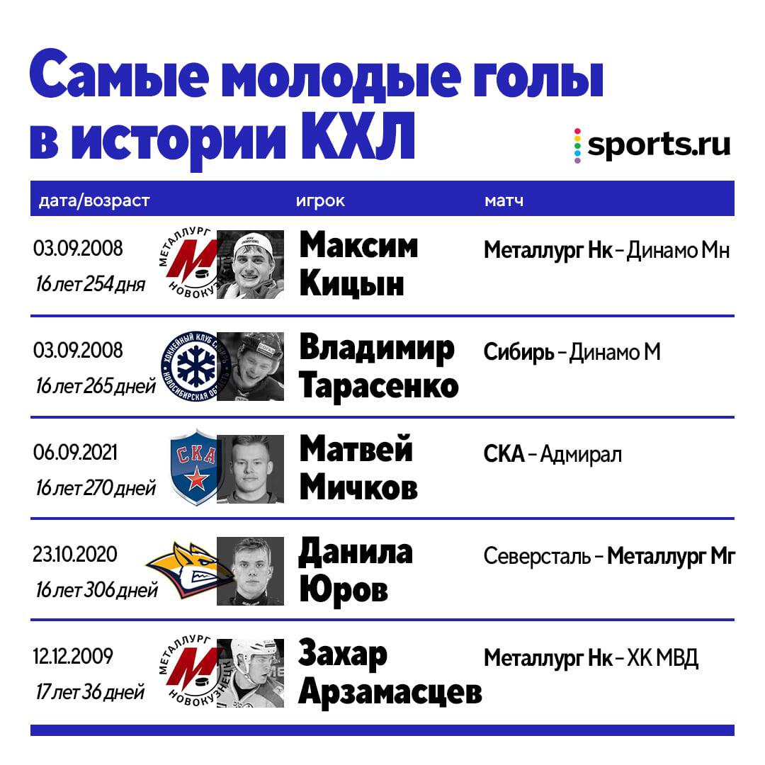 Мичков – 3-й в списке самых молодых игроков, забивавших в КХЛ. Немного уступил только Кицыну и Тарасенко