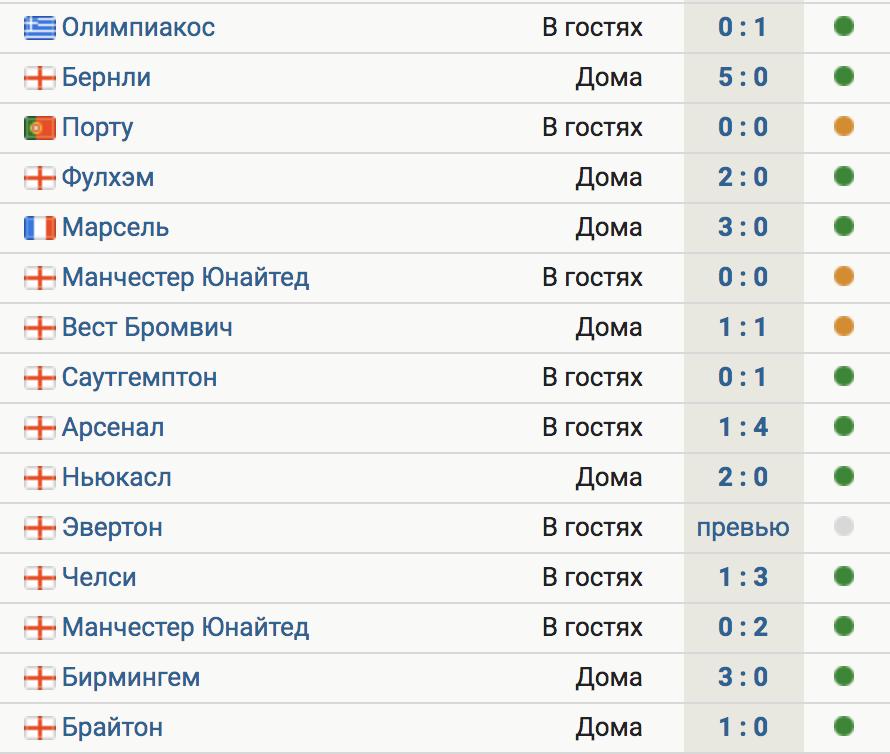 «Ман Сити» не проигрывает в 14 матчах подряд. Победная серия – 7 игр