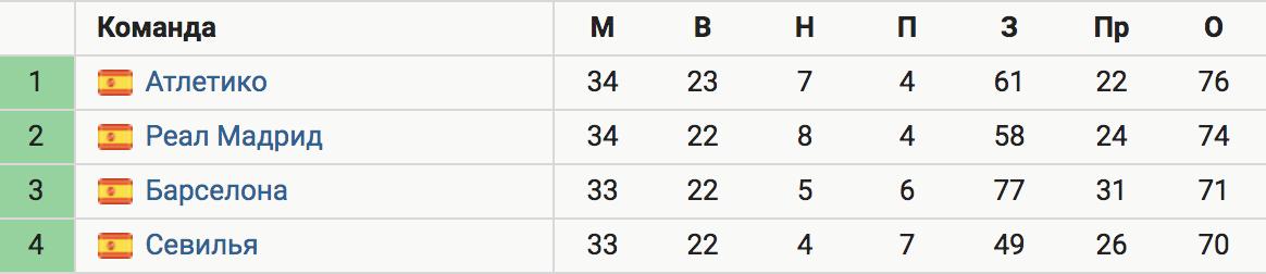 «Реал» победил «Осасуну» (2:0) и отстает от «Атлетико» на 2 очка за четыре тура до конца сезона