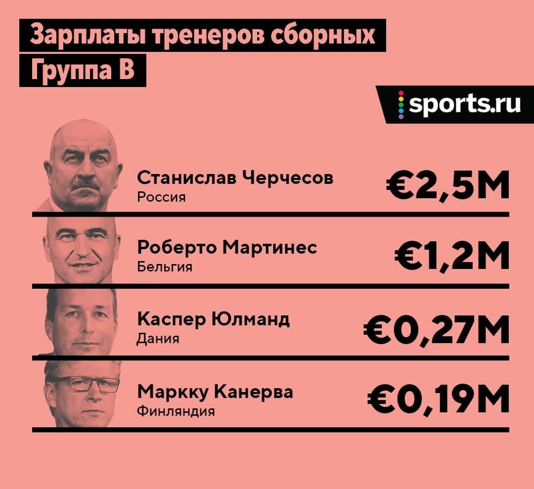 Станислав Черчесов отказался уходить в отставку после вылета сборной России с Евро-2020